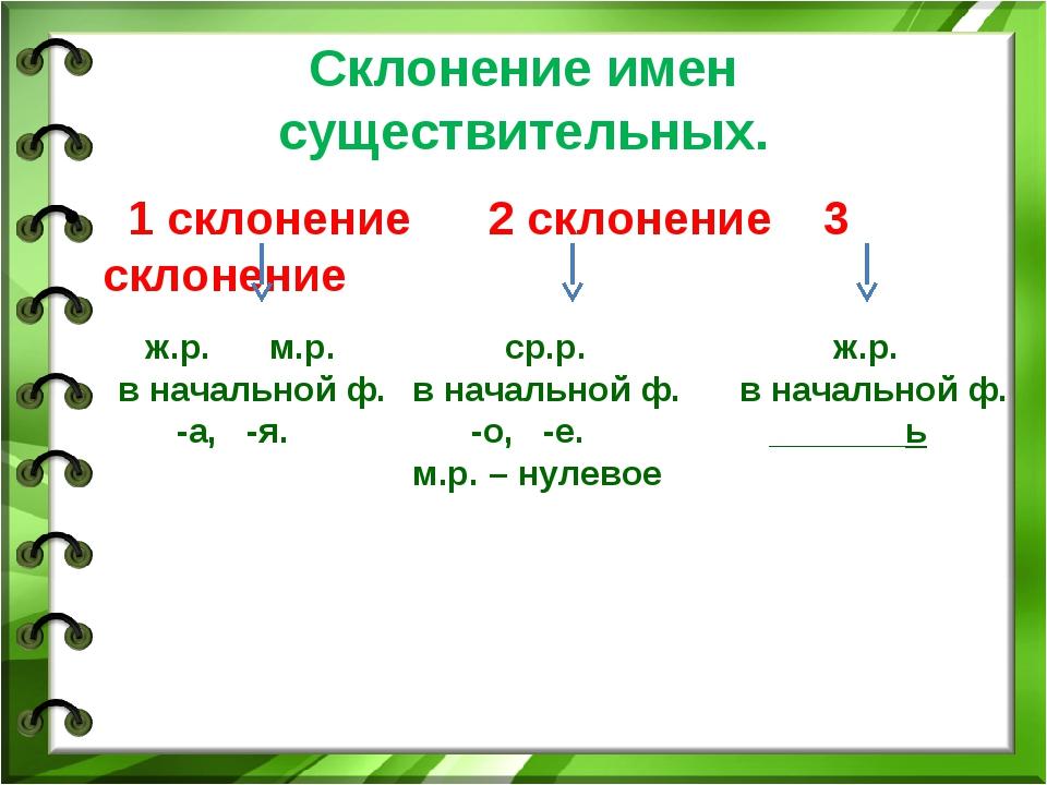 Склонение имен существительных. 1 склонение 2 склонение 3 склонение ж.р. м.р....
