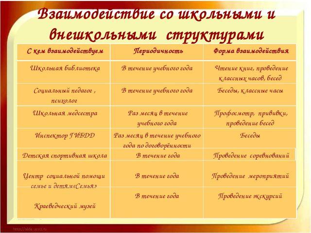 Взаимодействие со школьными и внешкольными структурами С кем взаимодействуем...