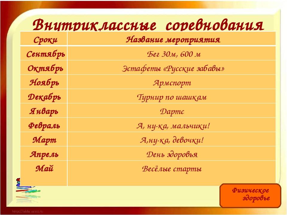 Внутриклассные соревнования Физическое здоровье Сроки Название мероприятия С...