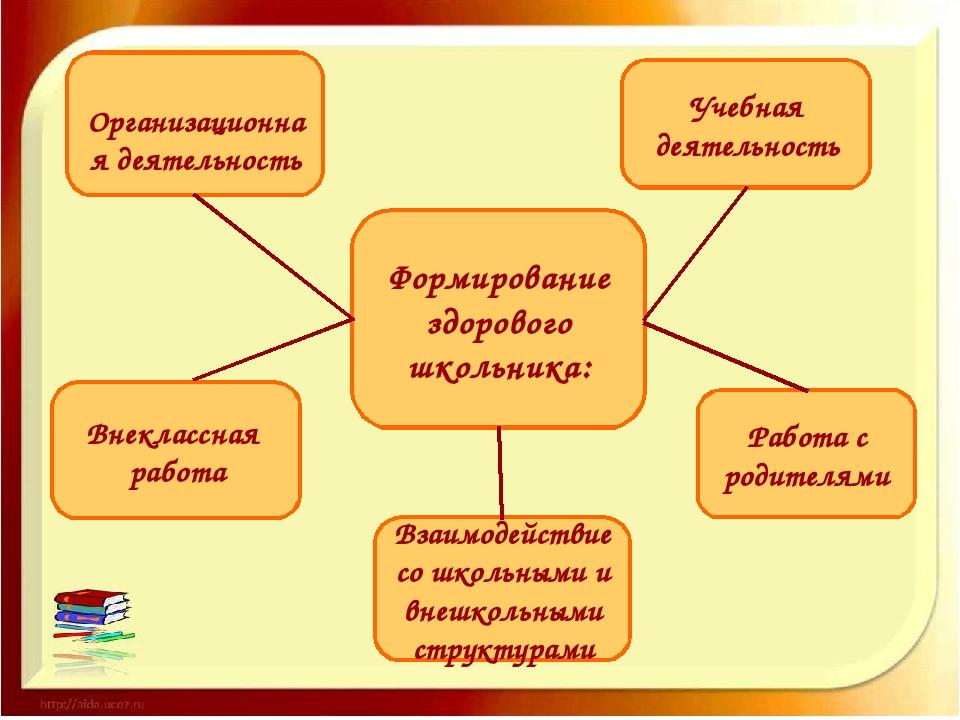 Формирование здорового школьника: Организационная деятельность Учебная деятел...