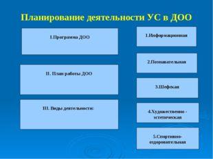 Планирование деятельности УС в ДОО 2.Познавательная 3.Шефская 4.Художественно