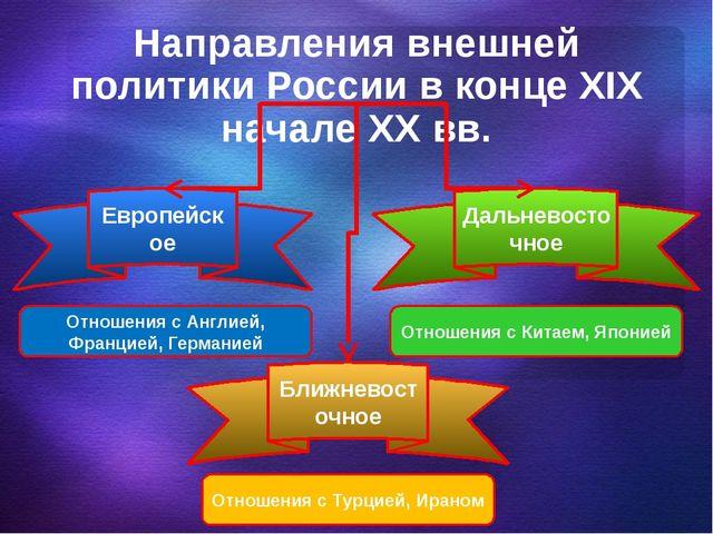 Направления внешней политики России в конце XIX начале XX вв. Европейское Дал...