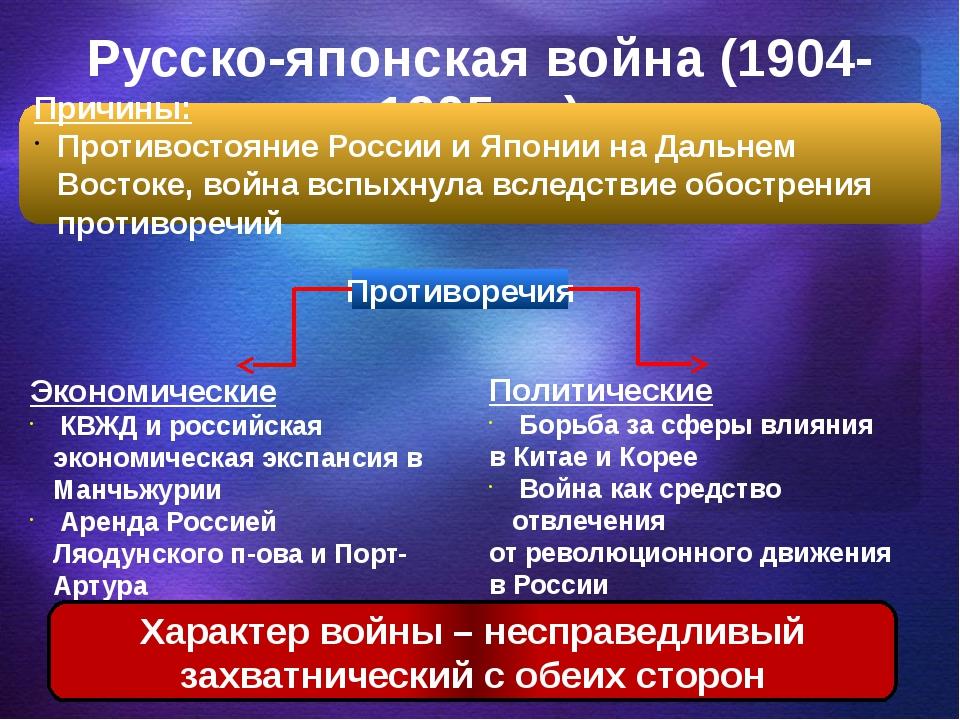 Русско-японская война (1904-1905 гг.) Причины: Противостояние России и Японии...