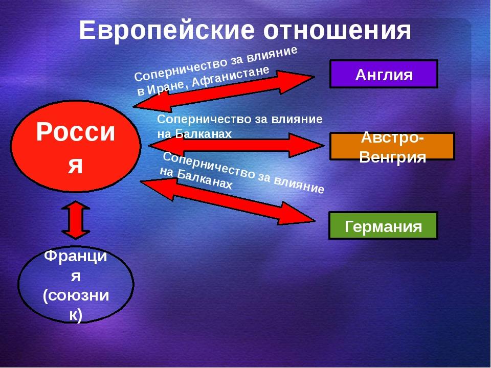 Европейские отношения Россия Англия Австро-Венгрия Германия Соперничество за...