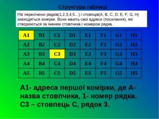 На пересіченні рядків(1,2,3,4,5…) і стовпців(А, B, C, D, E, F, G, H) знаходят