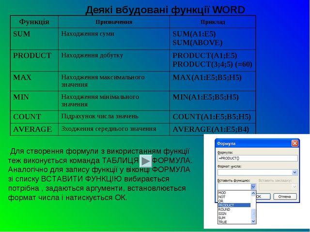 Деякі вбудовані функції WORD Для створення формули з використанням функції т...