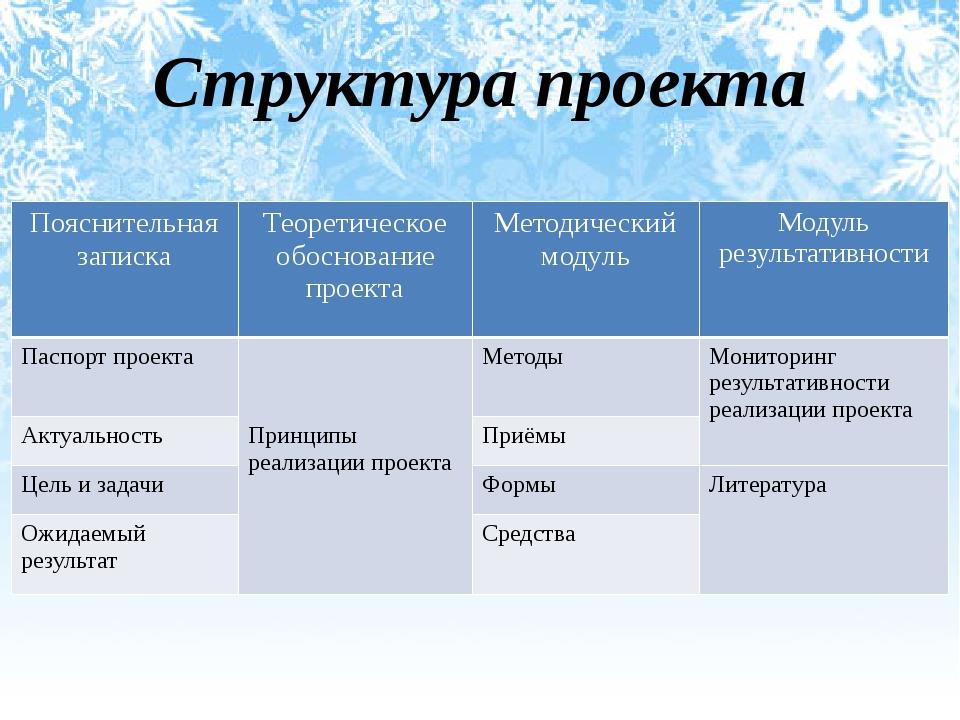 Структура проекта Пояснительная записка Теоретическое обоснование проекта Мет...