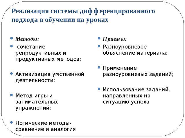 Реализация системы дифференцированного подхода в обучении на уроках Методы: с...