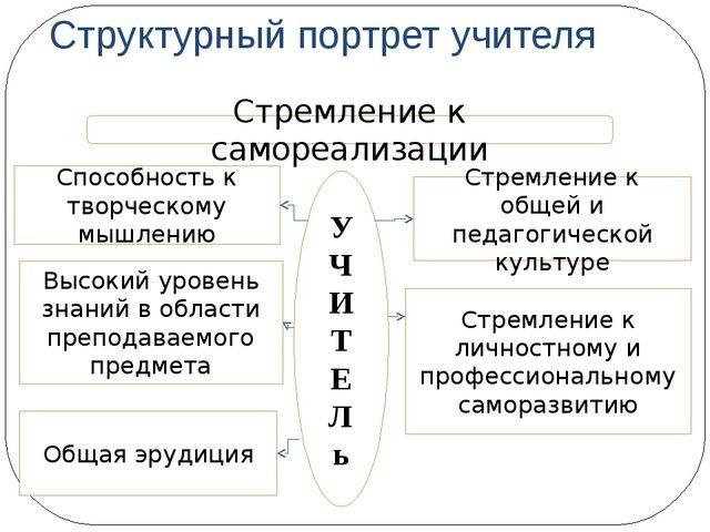 Структурный портрет учителя Стремление к самореализации У Ч И Т Е Л ь Способн...