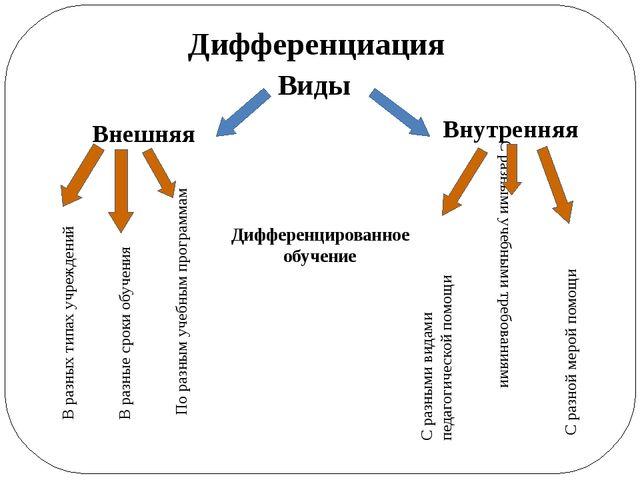 Дифференциация Виды Внешняя Внутренняя В разных типах учреждений В разные сро...