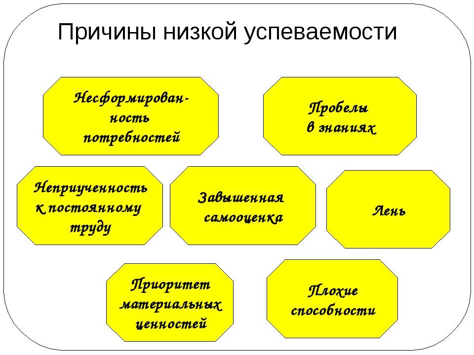 Причины низкой успеваемости Несформирован- ность потребностей Пробелы в знани...