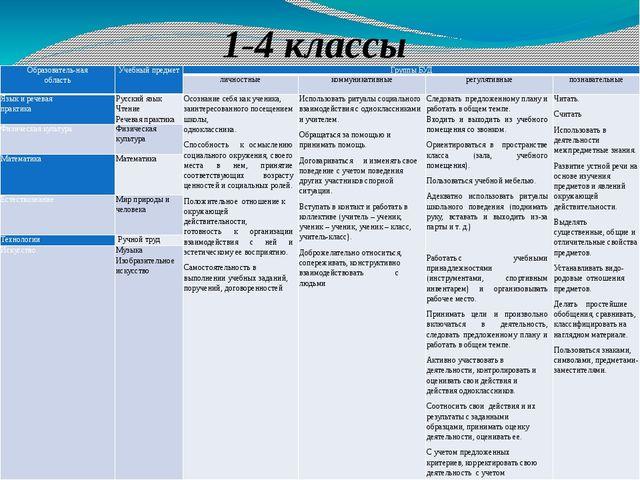 1-4 классы Образователь-ная область Учебный предмет Группы БУД личностные ком...
