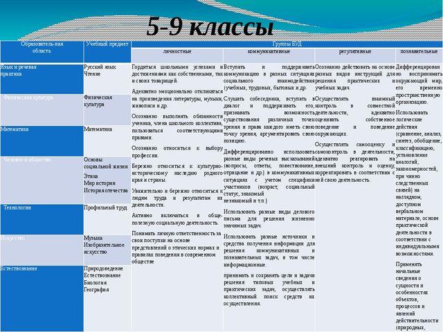 5-9 классы Образователь-ная область Учебный предмет Группы БУД личностные ком...