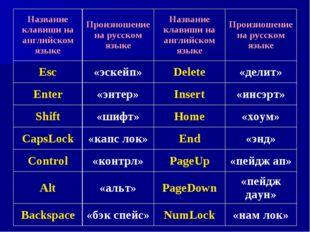 Название клавиши на английском языкеПроизношение на русском языкеНазвание к
