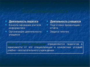 Этапы проведения проекта Деятельность педагога Консультирование учителя инфор