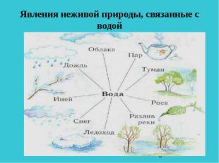 Явления неживой природы, связанные с водой