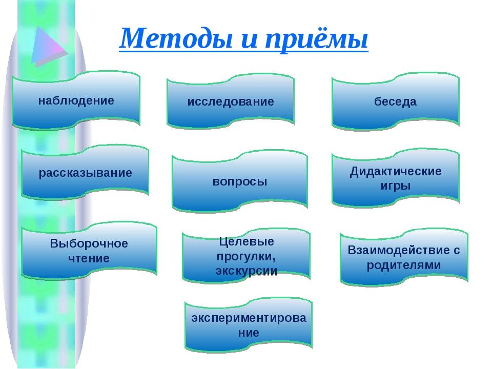 Методы и приёмы рассказывание Дидактические игры Целевые прогулки, экскурсии...