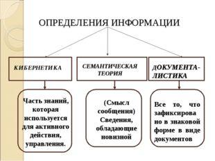 ОПРЕДЕЛЕНИЯ ИНФОРМАЦИИ КИБЕРНЕТИКА СЕМАНТИЧЕСКАЯ ТЕОРИЯ ДОКУМЕНТА-ЛИСТИКА Час