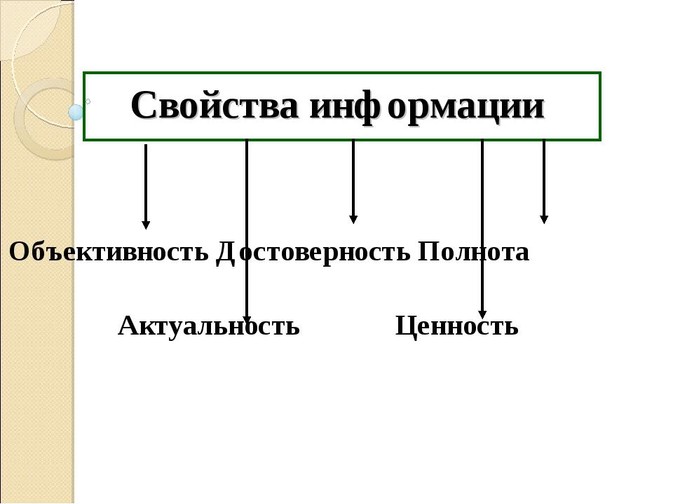 Свойства информации Объективность Достоверность Полнота Актуальность Ценность