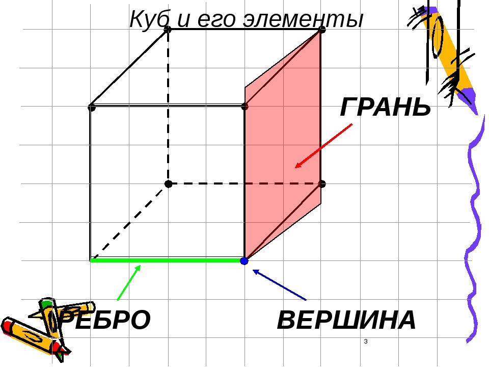 ГРАНЬ РЕБРО ВЕРШИНА Куб и его элементы
