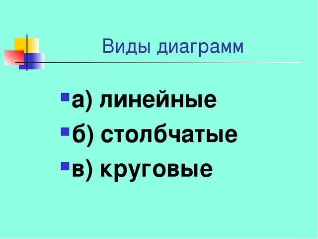 Виды диаграмм а) линейные б) столбчатые в) круговые
