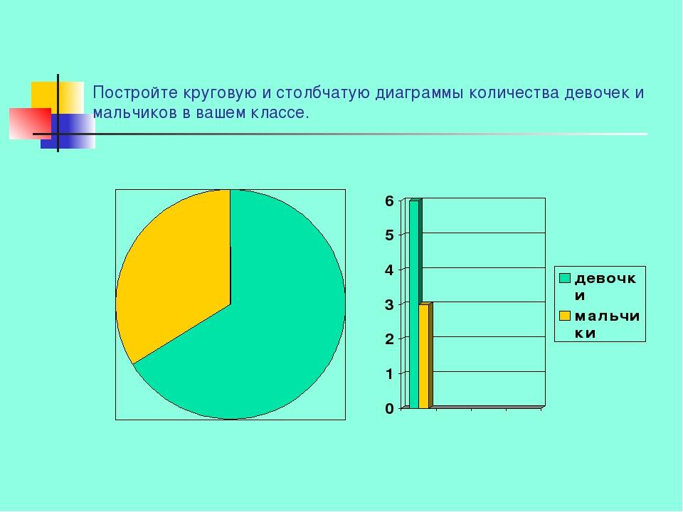 Постройте круговую и столбчатую диаграммы количества девочек и мальчиков в ва...