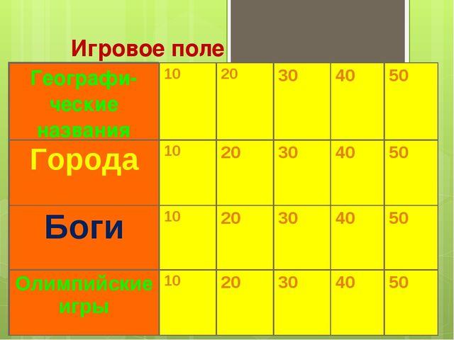 Игровое поле Географи-ческие названия1020304050 Города1020304050 Бо...