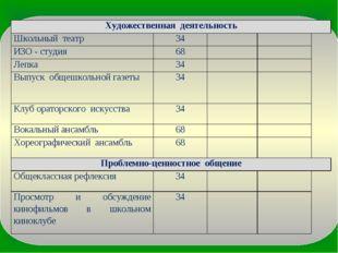 Художественная деятельность Школьный театр34 ИЗО - студия68 Лепка