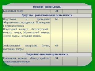 Игровая деятельность Кукольный театр34 Досугово - развлекательная деятель