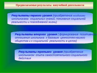 Предполагаемые результаты внеучебной деятельности Результаты первого уровня