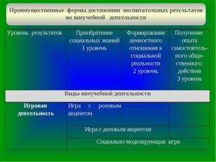 Преимущественные формы достижения воспитательных результатов во внеучебной де