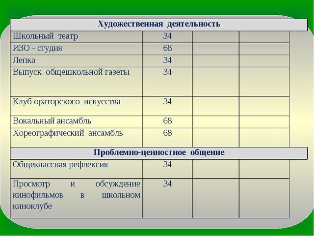 Художественная деятельность Школьный театр34 ИЗО - студия68 Лепка...
