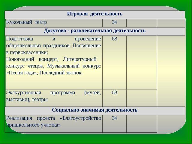Игровая деятельность Кукольный театр34 Досугово - развлекательная деятель...