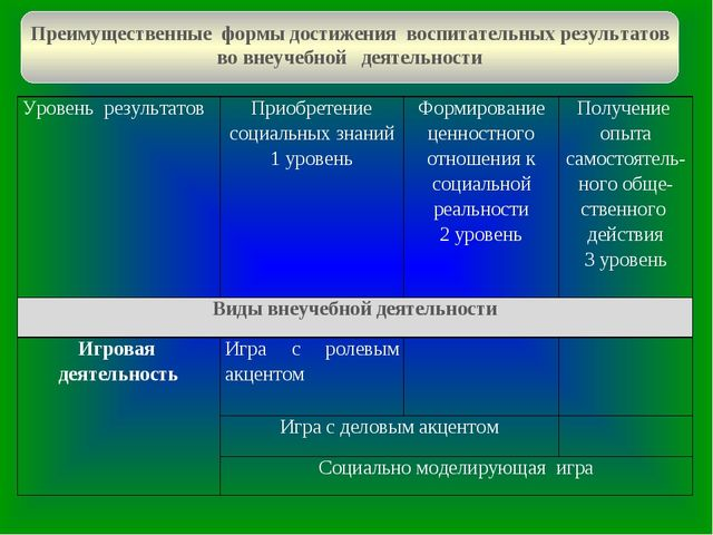 Преимущественные формы достижения воспитательных результатов во внеучебной де...