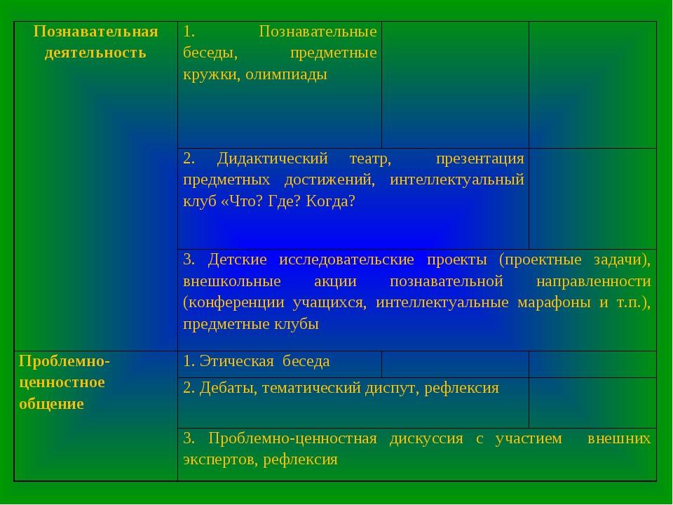 Познавательная деятельность1. Познавательные беседы, предметные кружки, олим...