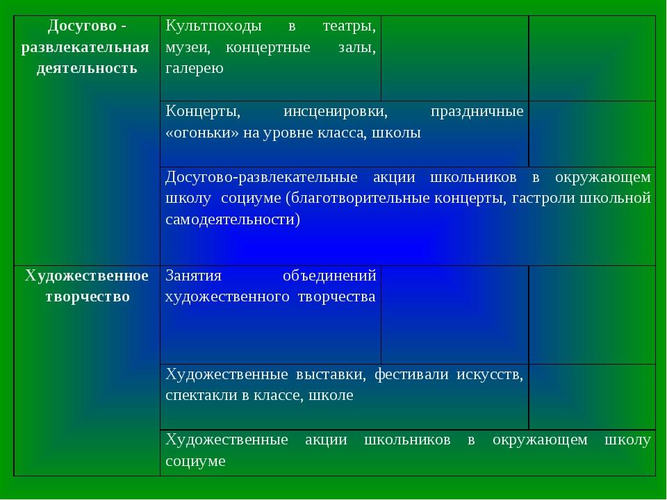 Досугово - развлекательная деятельностьКультпоходы в театры, музеи, концертн...