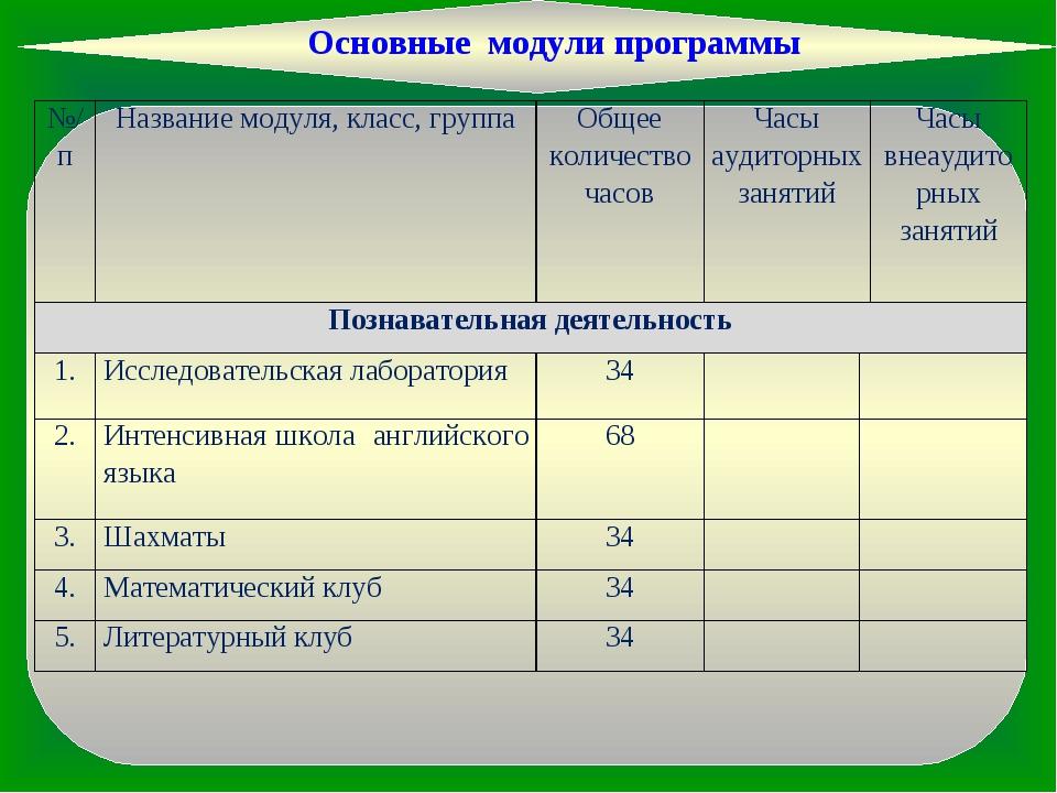 Основные модули программы №/пНазвание модуля, класс, группаОбщее количество...
