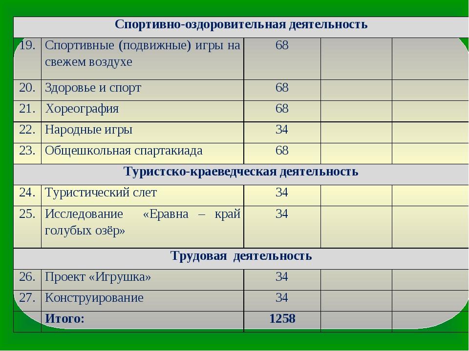 Спортивно-оздоровительная деятельность 19.Спортивные (подвижные) игры на св...