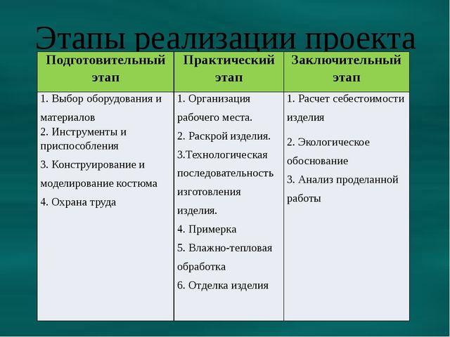 Этапы реализации проекта Подготовительныйэтап Практическийэтап Заключительный...