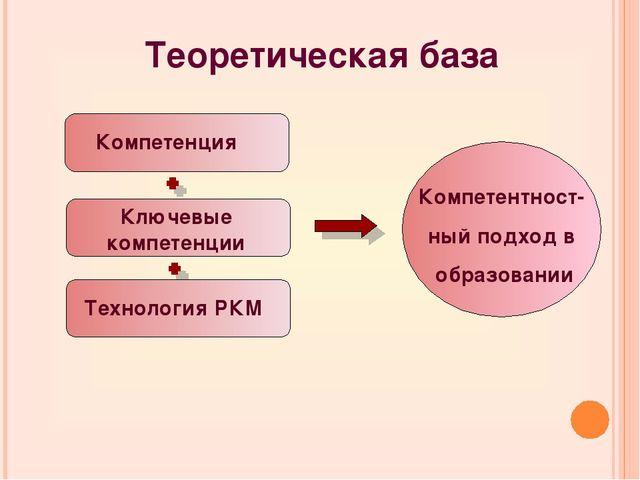 Компетенция Ключевые компетенции Технология РКМ Компетентност- ный подход в о...