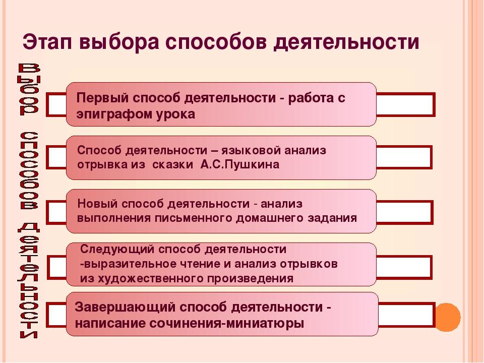 Этап выбора способов деятельности