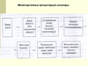 Металлургиялық процестердің сатылары