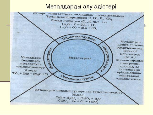 Металдарды алу әдістері
