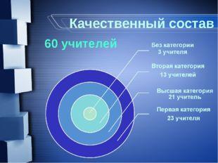 Качественный состав 60 учителей