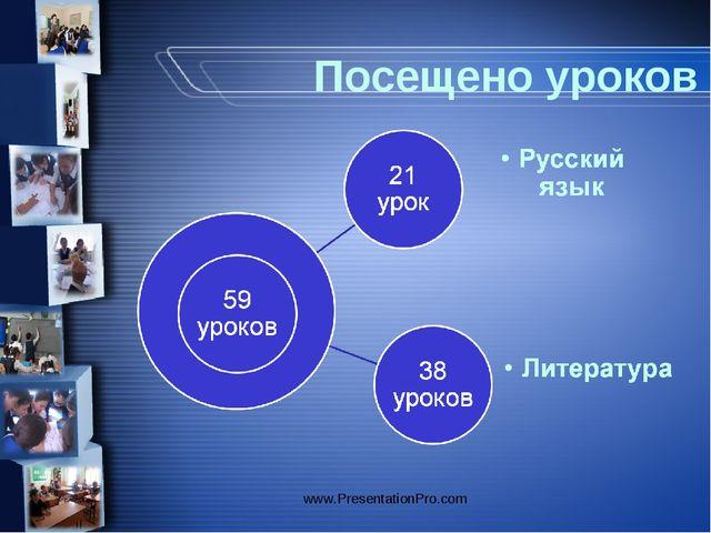Посещено уроков www.PresentationPro.com www.PresentationPro.com