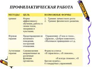 ПРОФИЛАКТИЧЕСКАЯ РАБОТА МЕТОДЫЦЕЛЬВОЗМОЖНЫЕ ФОРМЫ тренинг Форма афф