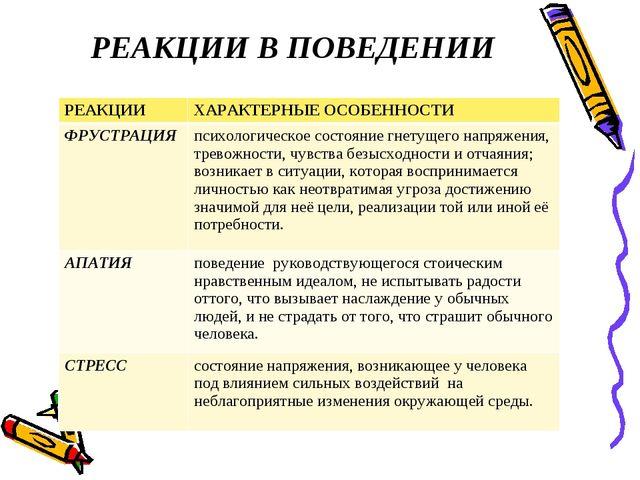 РЕАКЦИИ В ПОВЕДЕНИИ РЕАКЦИИХАРАКТЕРНЫЕ ОСОБЕННОСТИ ФРУСТРАЦИЯ психологичес...