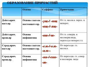 ОБРАЗОВАНИЕ ПРИЧАСТИЙ Основа СуффиксПримечание Дейст.прич наст.вр.Основа
