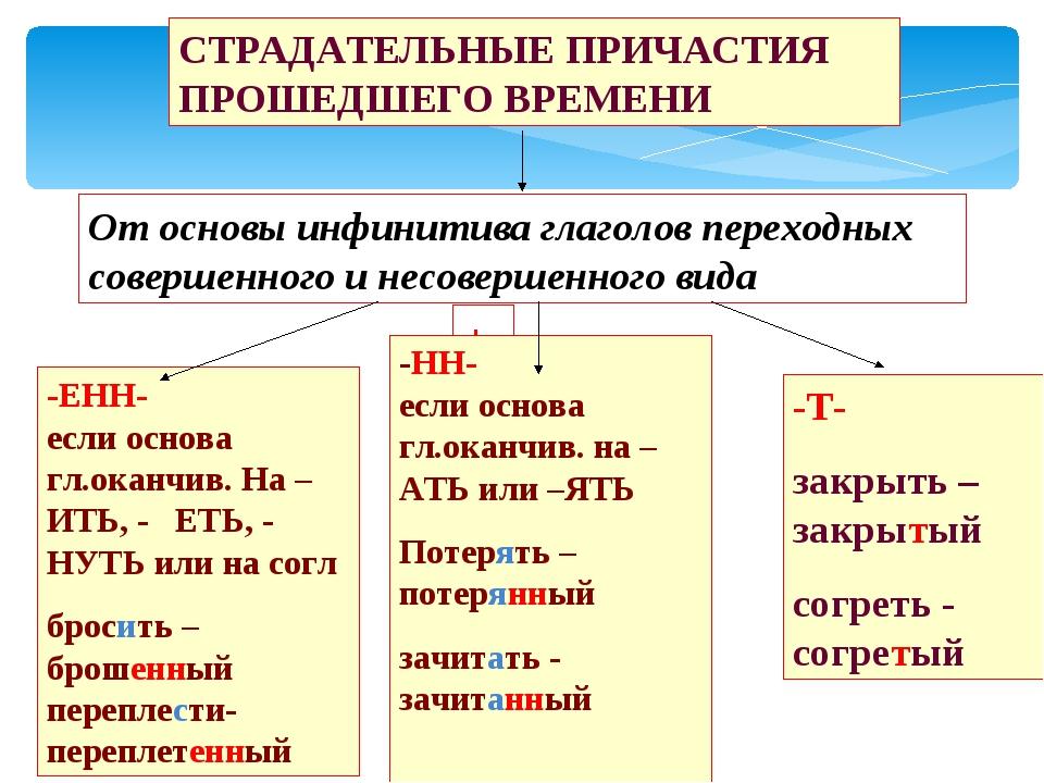 От основы инфинитива глаголов переходных совершенного и несовершенного вида С...
