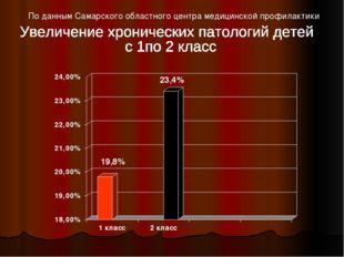 По данным Самарского областного центра медицинской профилактики 19,8% 23,4%